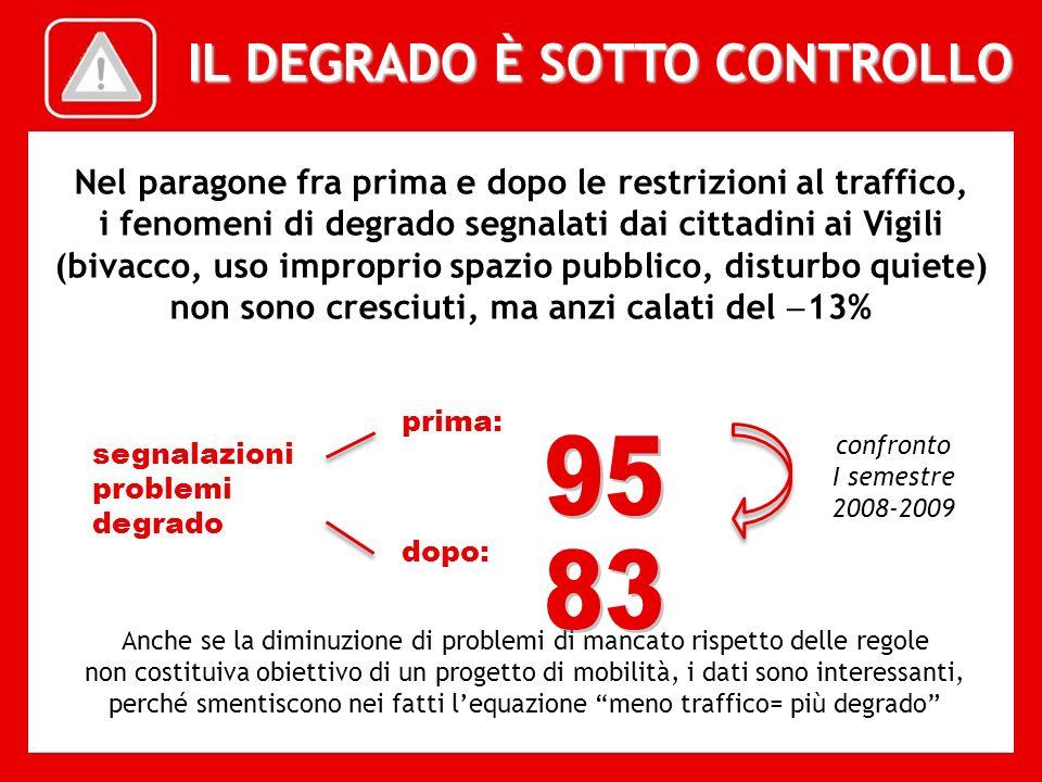 IL DEGRADO È SOTTO CONTROLLO Nel paragone fra prima e dopo le restrizioni al traffico, i fenomeni di degrado segnalati dai cittadini ai Vigili (bivacc