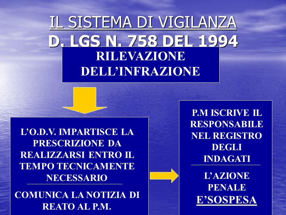 IL SISTEMA DI VIGILANZA D. LGS N. 758 DEL 1994 RILEVAZIONE DELLINFRAZIONE LO.D.V. IMPARTISCE LA PRESCRIZIONE DA REALIZZARSI ENTRO IL TEMPO TECNICAMENT