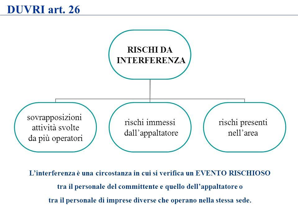 DUVRI art. 26 Linterferenza è una circostanza in cui si verifica un EVENTO RISCHIOSO tra il personale del committente e quello dellappaltatore o tra i