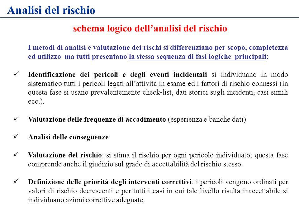schema logico dellanalisi del rischio I metodi di analisi e valutazione dei rischi si differenziano per scopo, completezza ed utilizzo ma tutti presen