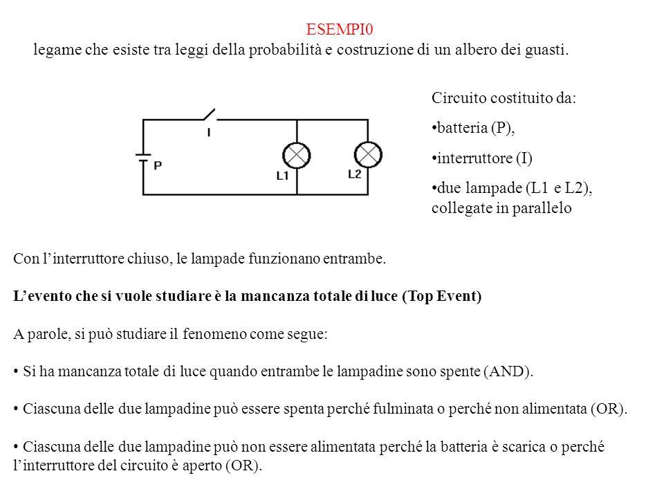 ESEMPI0 legame che esiste tra leggi della probabilità e costruzione di un albero dei guasti. Con linterruttore chiuso, le lampade funzionano entrambe.