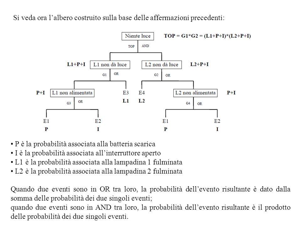 Si veda ora lalbero costruito sulla base delle affermazioni precedenti: P è la probabilità associata alla batteria scarica I è la probabilità associat