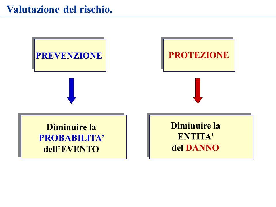 PREVENZIONE PROTEZIONE Diminuire la PROBABILITA dellEVENTO Diminuire la ENTITA del DANNO Valutazione del rischio.