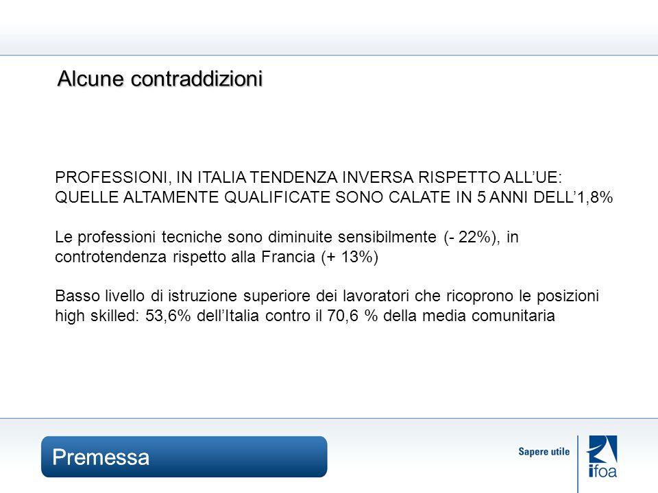 Premessa Alcune contraddizioni PROFESSIONI, IN ITALIA TENDENZA INVERSA RISPETTO ALLUE: QUELLE ALTAMENTE QUALIFICATE SONO CALATE IN 5 ANNI DELL1,8% Le professioni tecniche sono diminuite sensibilmente (- 22%), in controtendenza rispetto alla Francia (+ 13%) Basso livello di istruzione superiore dei lavoratori che ricoprono le posizioni high skilled: 53,6% dellItalia contro il 70,6 % della media comunitaria Premessa