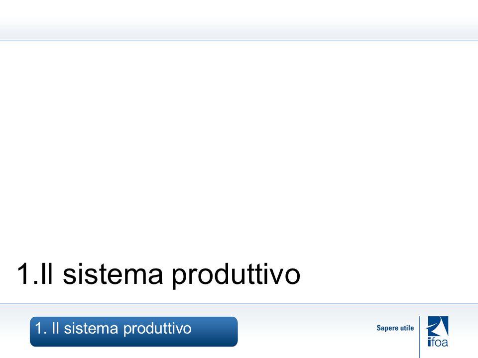 1.Il sistema produttivo
