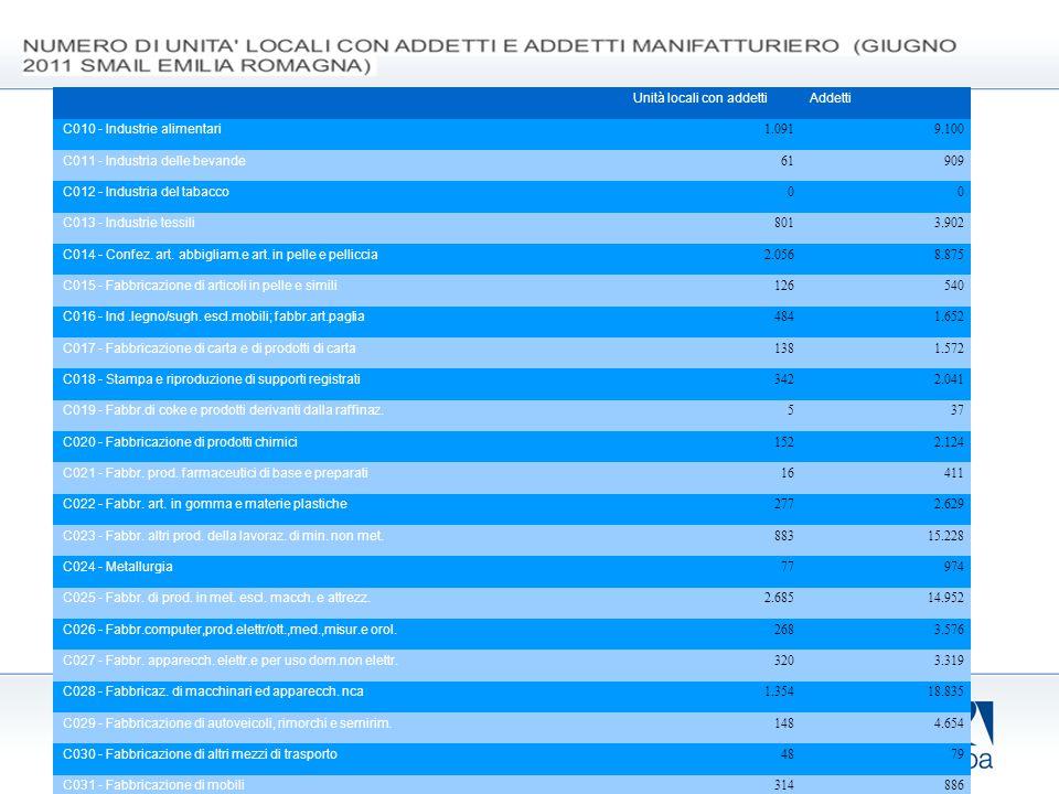 1. Il sistema produttivo Unità locali con addettiAddetti C010 - Industrie alimentari 1.0919.100 C011 - Industria delle bevande 61909 C012 - Industria