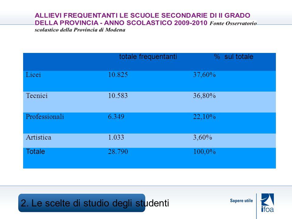 totale frequentanti% sul totale Licei10.82537,60% Tecnici10.58336,80% Professionali6.34922,10% Artistica1.0333,60% Totale 28.790100,0%