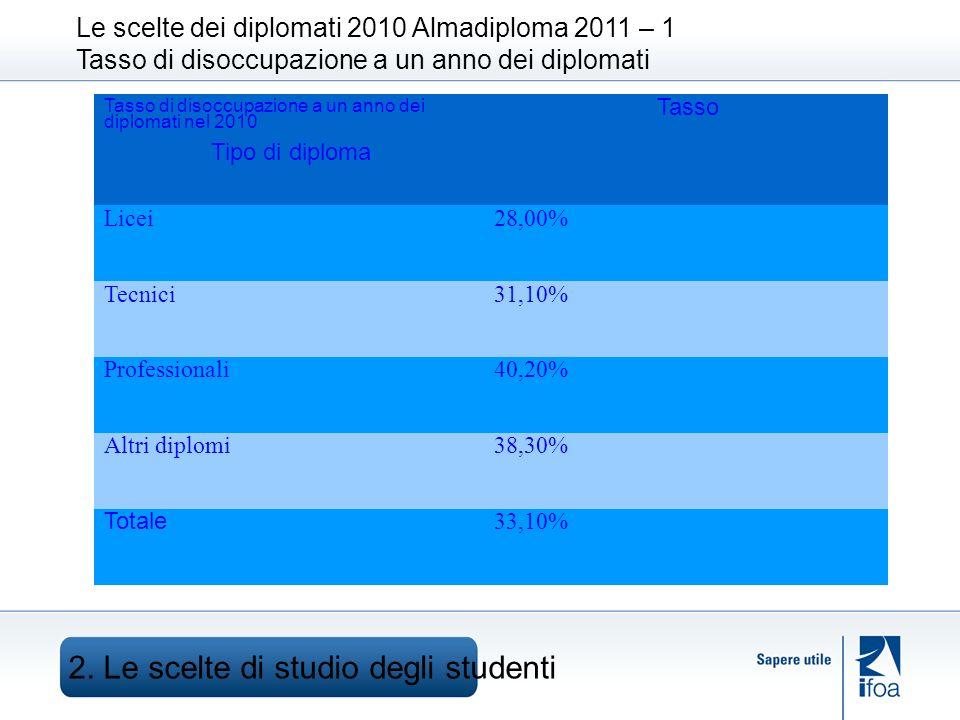 Le scelte dei diplomati 2010 Almadiploma 2011 – 1 Tasso di disoccupazione a un anno dei diplomati 2.