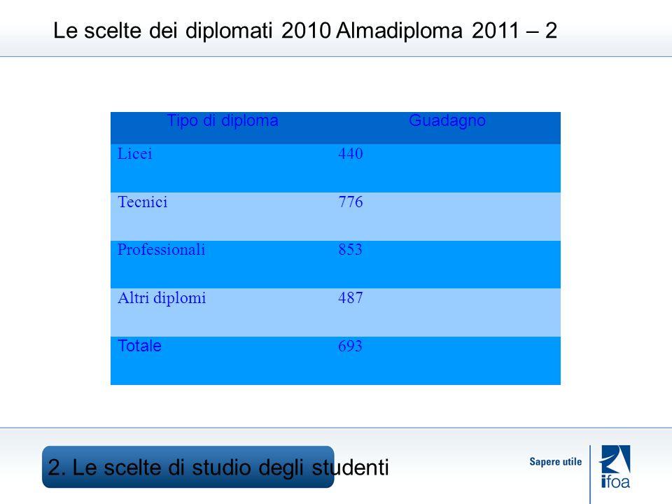 Le scelte dei diplomati 2010 Almadiploma 2011 – 2 2.