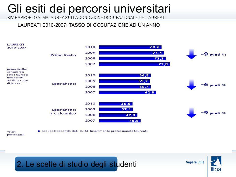 Gli esiti dei percorsi universitari XIV RAPPORTO ALMALAUREA SULLA CONDIZIONE OCCUPAZIONALE DEI LAUREATI 2.