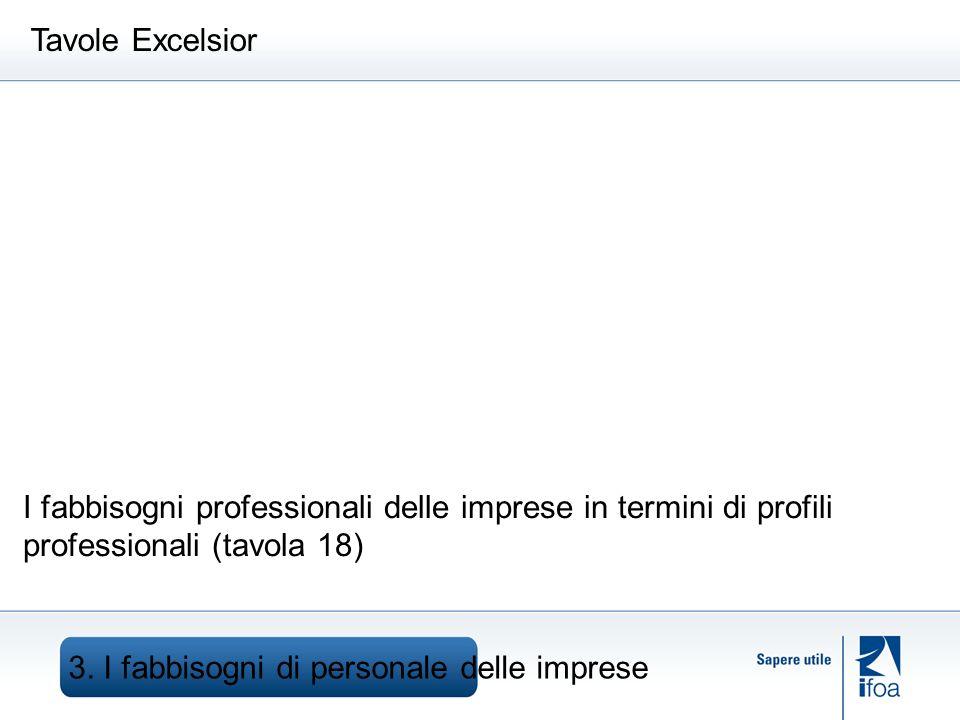 3. I fabbisogni di personale delle imprese Tavole Excelsior I fabbisogni professionali delle imprese in termini di profili professionali (tavola 18)