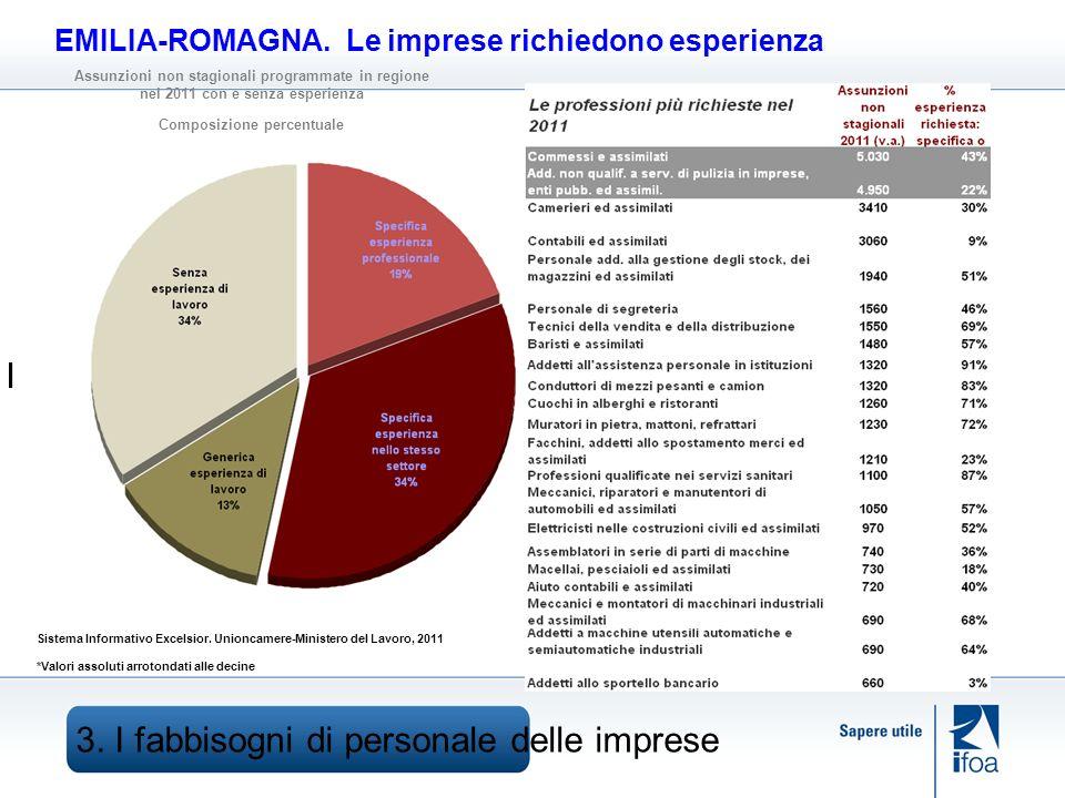 3. I fabbisogni di personale delle imprese I EMILIA-ROMAGNA.