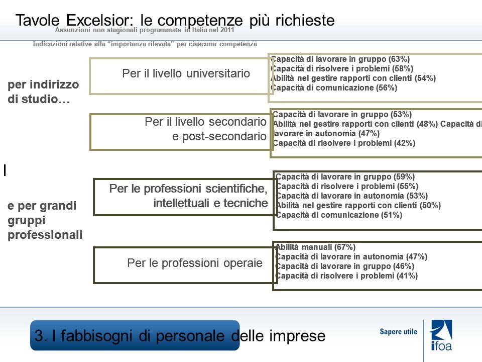 3. I fabbisogni di personale delle imprese I per indirizzo di studio… e per grandi gruppi professionali Capacità di lavorare in gruppo (59%) Capacità