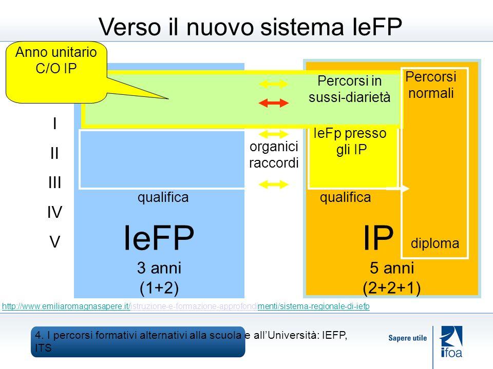 Verso il nuovo sistema IeFP IP 5 anni (2+2+1) IeFP 3 anni (1+2) Percorsi in sussi-diarietà IeFp presso gli IP qualifica I II III IV V qualifica diploma Percorsi normali Anno unitario C/O IP organici raccordi http://www.emiliaromagnasapere.it/http://www.emiliaromagnasapere.it/istruzione-e-formazione-approfondimenti/sistema-regionale-di-iefpmenti/sistema-regionale-di-iefp 4.