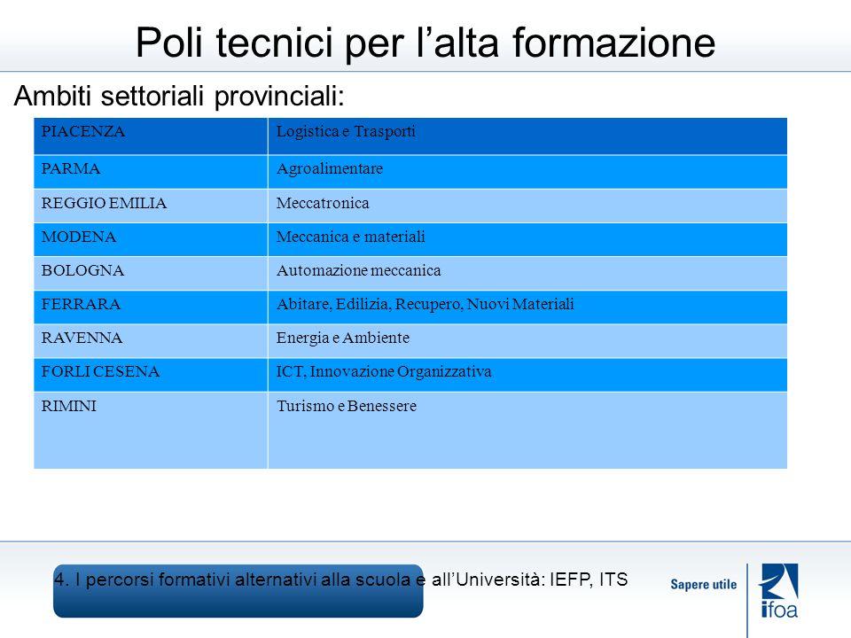 Poli tecnici per lalta formazione Ambiti settoriali provinciali: 4.
