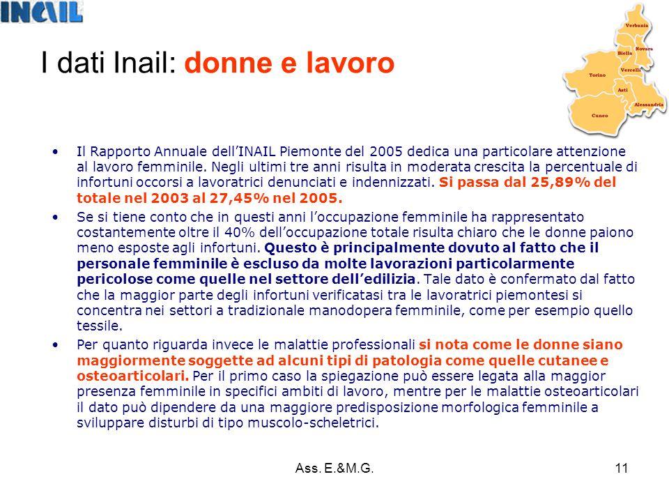 11 I dati Inail: donne e lavoro Il Rapporto Annuale dellINAIL Piemonte del 2005 dedica una particolare attenzione al lavoro femminile.
