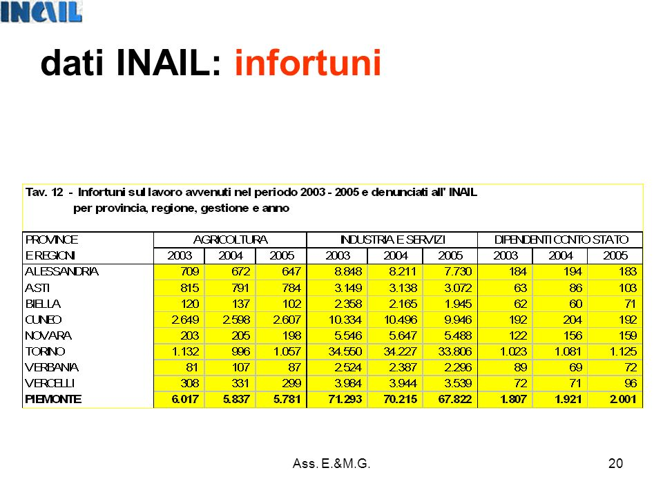 20 dati INAIL: infortuni Ass. E.&M.G.