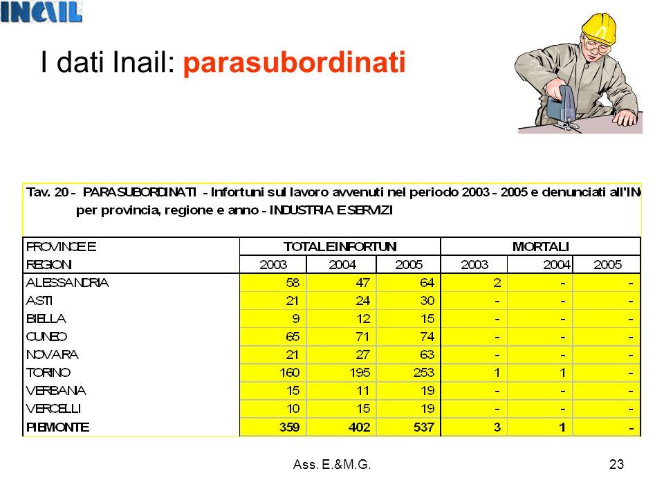 23 I dati Inail: parasubordinati Ass. E.&M.G.