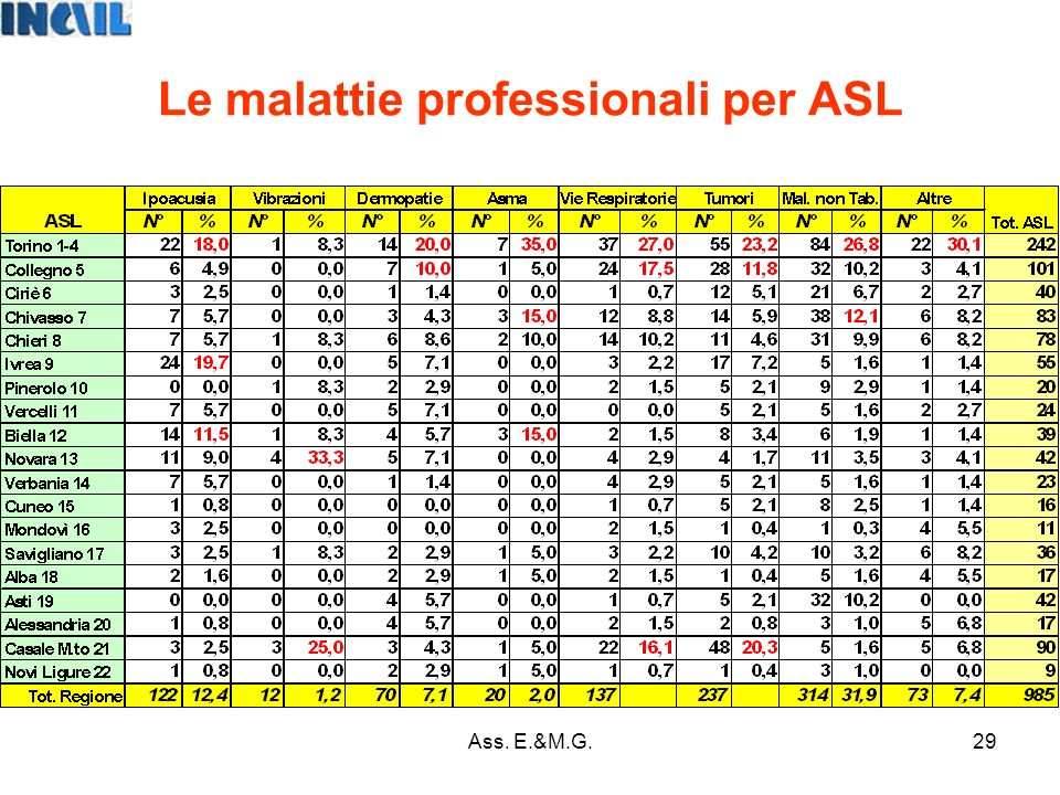 29 Le malattie professionali per ASL Ass. E.&M.G.
