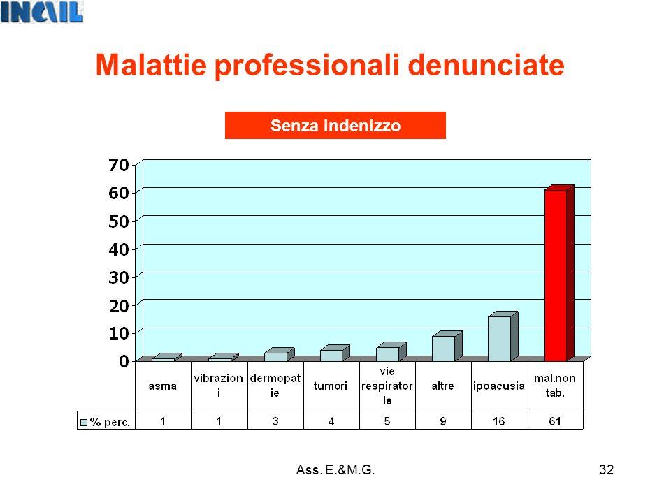 32 Malattie professionali denunciate Senza indenizzo Ass. E.&M.G.