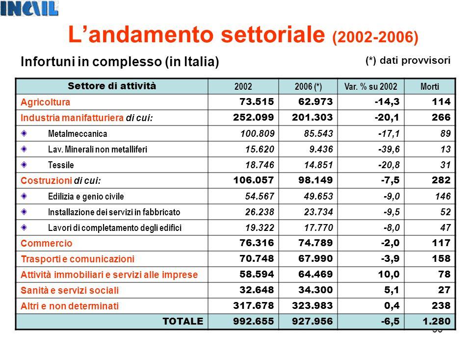 33 Landamento settoriale (2002-2006) Settore di attività 20022006 (*)Var.