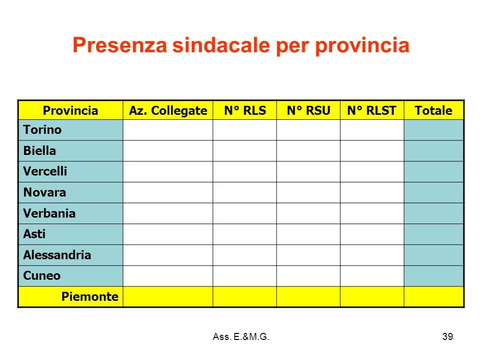 39 Presenza sindacale per provincia ProvinciaAz.