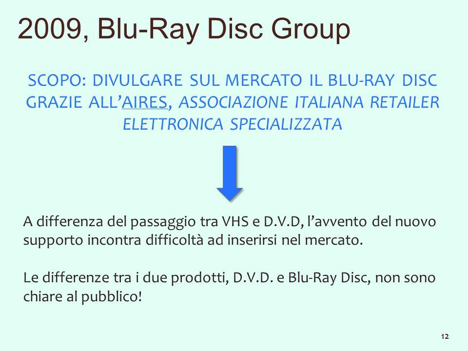 2009, Blu-Ray Disc Group SCOPO: DIVULGARE SUL MERCATO IL BLU-RAY DISC GRAZIE ALLAIRES, ASSOCIAZIONE ITALIANA RETAILER ELETTRONICA SPECIALIZZATA A differenza del passaggio tra VHS e D.V.D, lavvento del nuovo supporto incontra difficoltà ad inserirsi nel mercato.