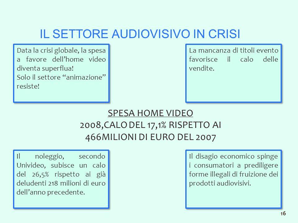 IL SETTORE AUDIOVISIVO IN CRISI SPESA HOME VIDEO 2008,CALO DEL 17,1% RISPETTO AI 466MILIONI DI EURO DEL 2007 Data la crisi globale, la spesa a favore dellhome video diventa superflua.