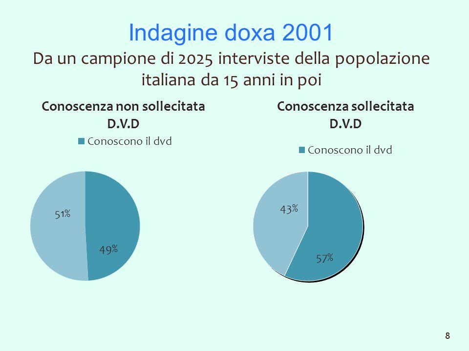Indagine doxa 2001 Da un campione di 2025 interviste della popolazione italiana da 15 anni in poi 8