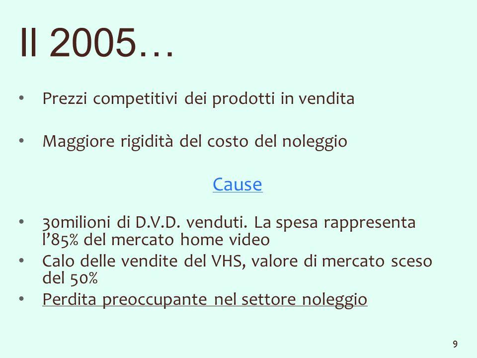 Il 2005… Prezzi competitivi dei prodotti in vendita Maggiore rigidità del costo del noleggio Cause 30milioni di D.V.D.