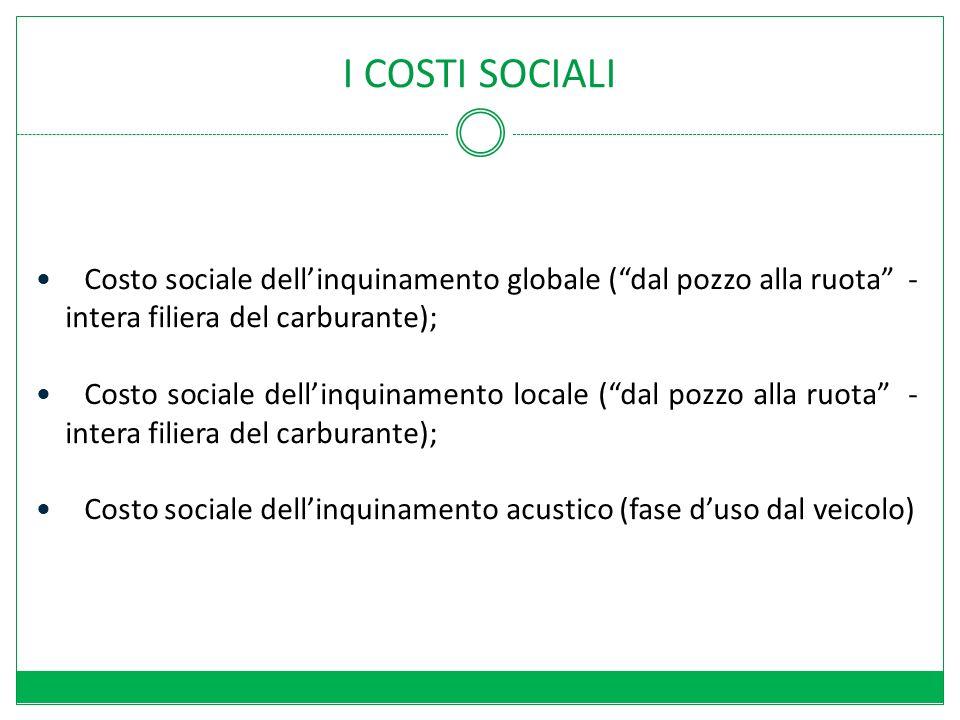 I COSTI SOCIALI Costo sociale dellinquinamento globale (dal pozzo alla ruota - intera filiera del carburante); Costo sociale dellinquinamento locale (dal pozzo alla ruota - intera filiera del carburante); Costo sociale dellinquinamento acustico (fase duso dal veicolo)