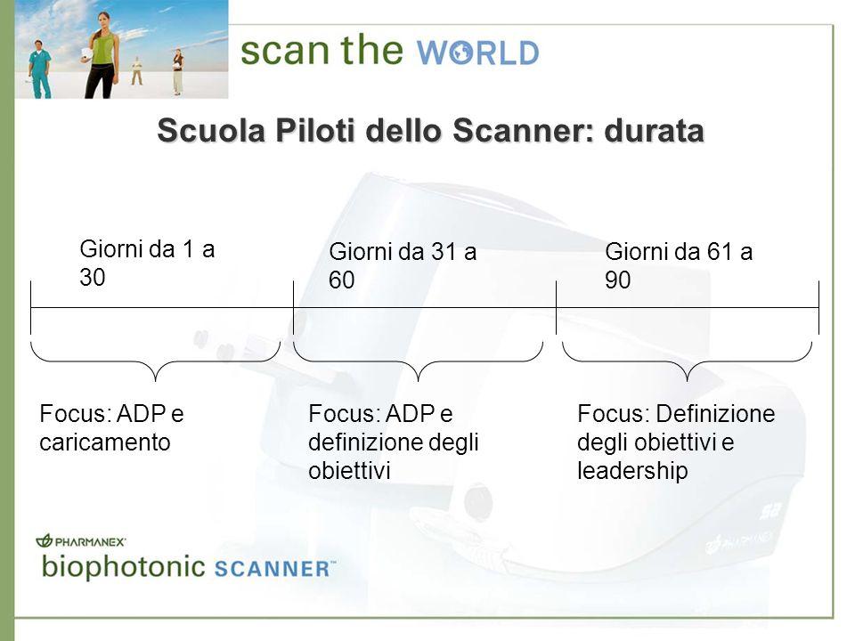 Scuola Piloti dello Scanner: durata Focus: ADP e caricamento Focus: ADP e definizione degli obiettivi Focus: Definizione degli obiettivi e leadership
