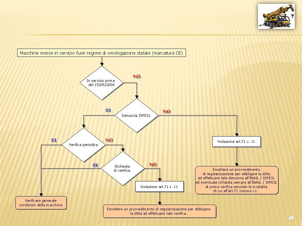 Quanto presente vale fino allentrata in vigore del Decreto 11 aprile 2011 Disciplina delle modalità di effettuazione delle verifiche periodiche di cui all All.