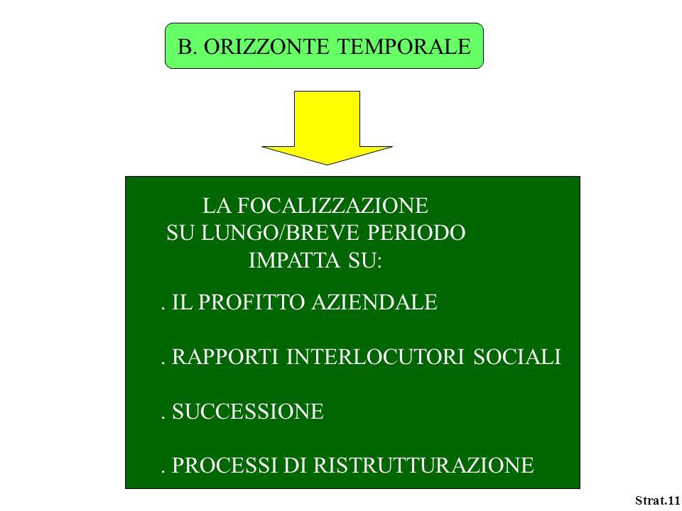 Strat.11 B. ORIZZONTE TEMPORALE LA FOCALIZZAZIONE SU LUNGO/BREVE PERIODO IMPATTA SU:. IL PROFITTO AZIENDALE. RAPPORTI INTERLOCUTORI SOCIALI. SUCCESSIO