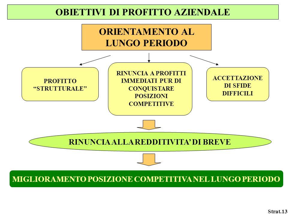 Strat.13 OBIETTIVI DI PROFITTO AZIENDALE ORIENTAMENTO AL LUNGO PERIODO PROFITTO STRUTTURALE RINUNCIA A PROFITTI IMMEDIATI PUR DI CONQUISTARE POSIZIONI
