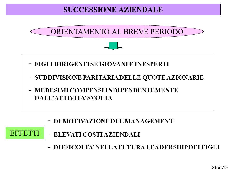Strat.15 SUCCESSIONE AZIENDALE ORIENTAMENTO AL BREVE PERIODO FIGLI DIRIGENTI SE GIOVANI E INESPERTI SUDDIVISIONE PARITARIA DELLE QUOTE AZIONARIE MEDES