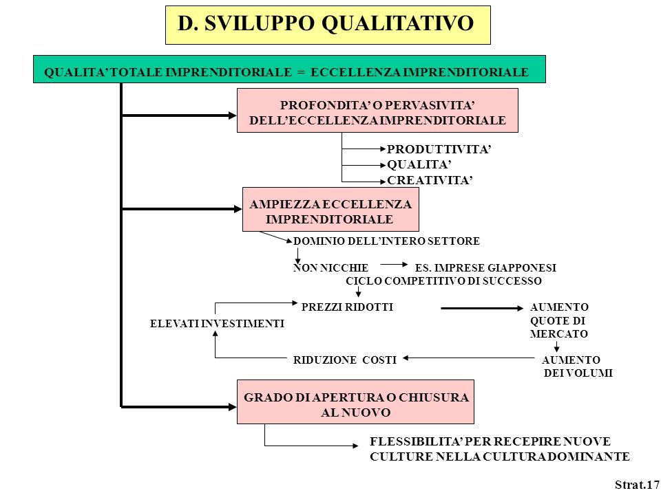 Strat.17 D. SVILUPPO QUALITATIVO QUALITA TOTALE IMPRENDITORIALE = ECCELLENZA IMPRENDITORIALE PROFONDITA O PERVASIVITA DELLECCELLENZA IMPRENDITORIALE P