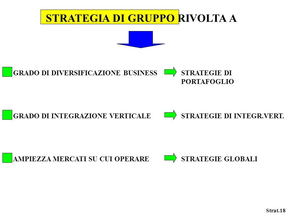 Strat.18 STRATEGIA DI GRUPPO RIVOLTA A GRADO DI DIVERSIFICAZIONE BUSINESSSTRATEGIE DI PORTAFOGLIO GRADO DI INTEGRAZIONE VERTICALESTRATEGIE DI INTEGR.V