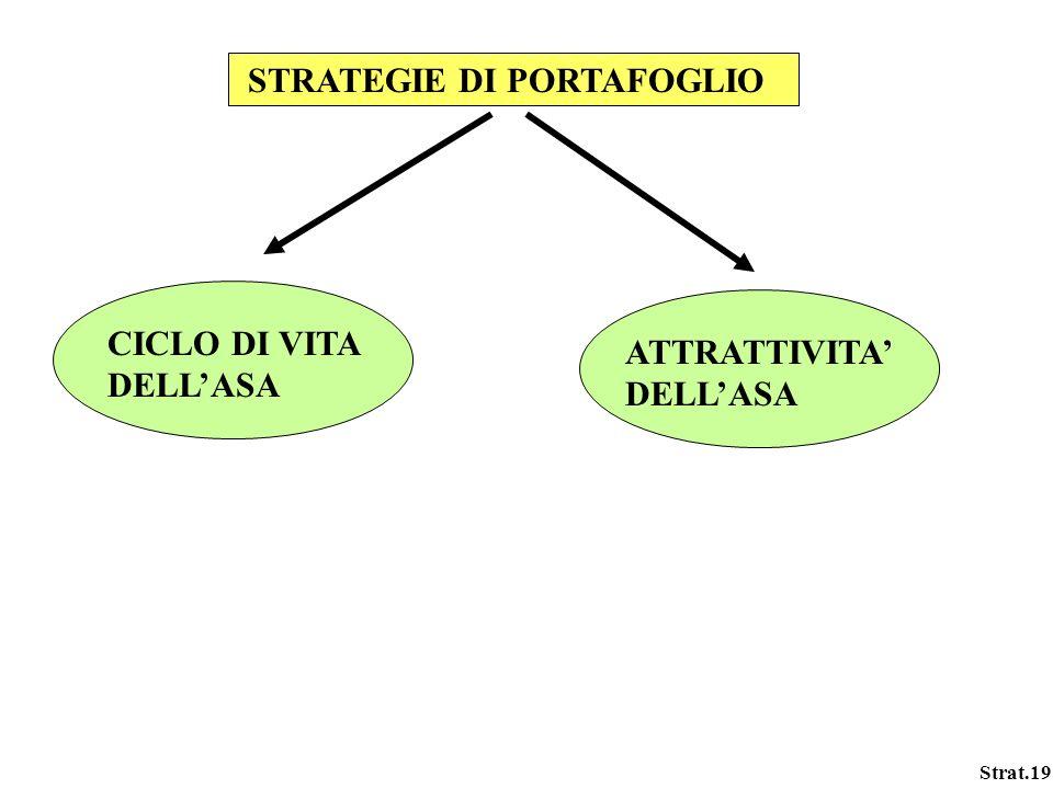 Strat.19 STRATEGIE DI PORTAFOGLIO CICLO DI VITA DELLASA ATTRATTIVITA DELLASA