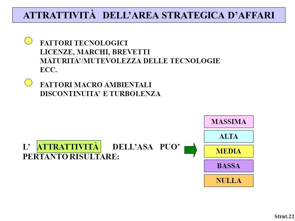 Strat.22 ATTRATTIVITÀ DELLAREA STRATEGICA DAFFARI FATTORI TECNOLOGICI LICENZE, MARCHI, BREVETTI MATURITA/MUTEVOLEZZA DELLE TECNOLOGIE ECC. FATTORI MAC