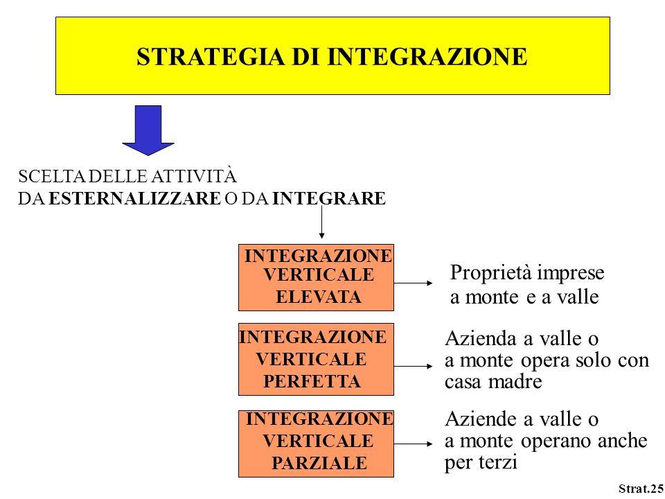 Strat.25 STRATEGIA DI INTEGRAZIONE SCELTA DELLE ATTIVITÀ DA ESTERNALIZZARE O DA INTEGRARE INTEGRAZIONE VERTICALE ELEVATA Proprietà imprese a monte e a