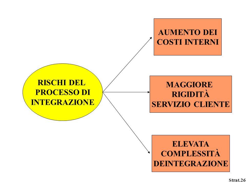 Strat.26 RISCHI DEL PROCESSO DI INTEGRAZIONE AUMENTO DEI COSTI INTERNI MAGGIORE RIGIDITÀ SERVIZIO CLIENTE ELEVATA COMPLESSITÀ DEINTEGRAZIONE