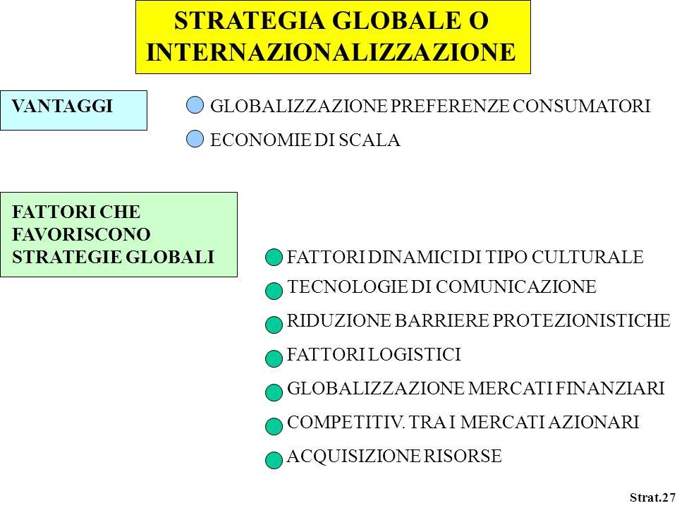 Strat.27 STRATEGIA GLOBALE O INTERNAZIONALIZZAZIONE VANTAGGI GLOBALIZZAZIONE PREFERENZE CONSUMATORI ECONOMIE DI SCALA FATTORI CHE FAVORISCONO STRATEGI