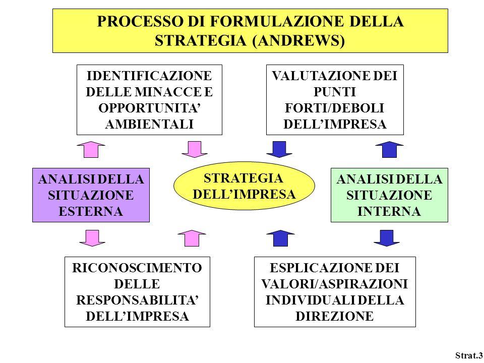 Strat.3 PROCESSO DI FORMULAZIONE DELLA STRATEGIA (ANDREWS) IDENTIFICAZIONE DELLE MINACCE E OPPORTUNITA AMBIENTALI VALUTAZIONE DEI PUNTI FORTI/DEBOLI D