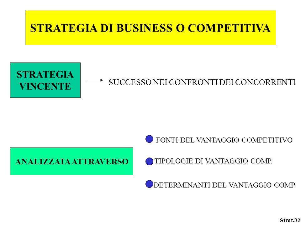 Strat.32 STRATEGIA DI BUSINESS O COMPETITIVA STRATEGIA VINCENTE SUCCESSO NEI CONFRONTI DEI CONCORRENTI ANALIZZATA ATTRAVERSO FONTI DEL VANTAGGIO COMPE