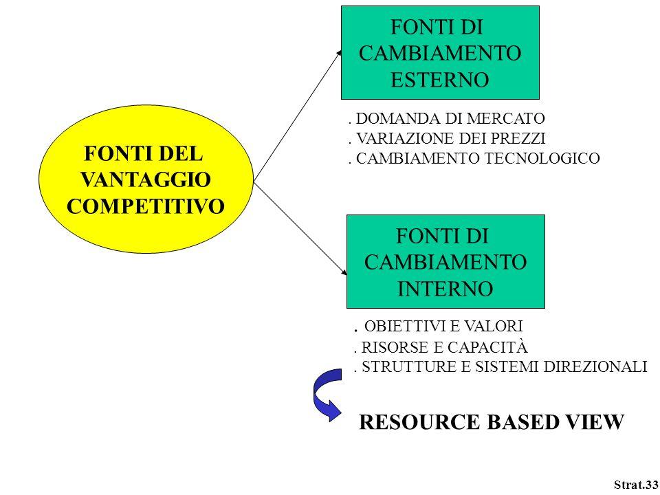 Strat.33 FONTI DEL VANTAGGIO COMPETITIVO FONTI DI CAMBIAMENTO ESTERNO FONTI DI CAMBIAMENTO INTERNO. DOMANDA DI MERCATO. VARIAZIONE DEI PREZZI. CAMBIAM