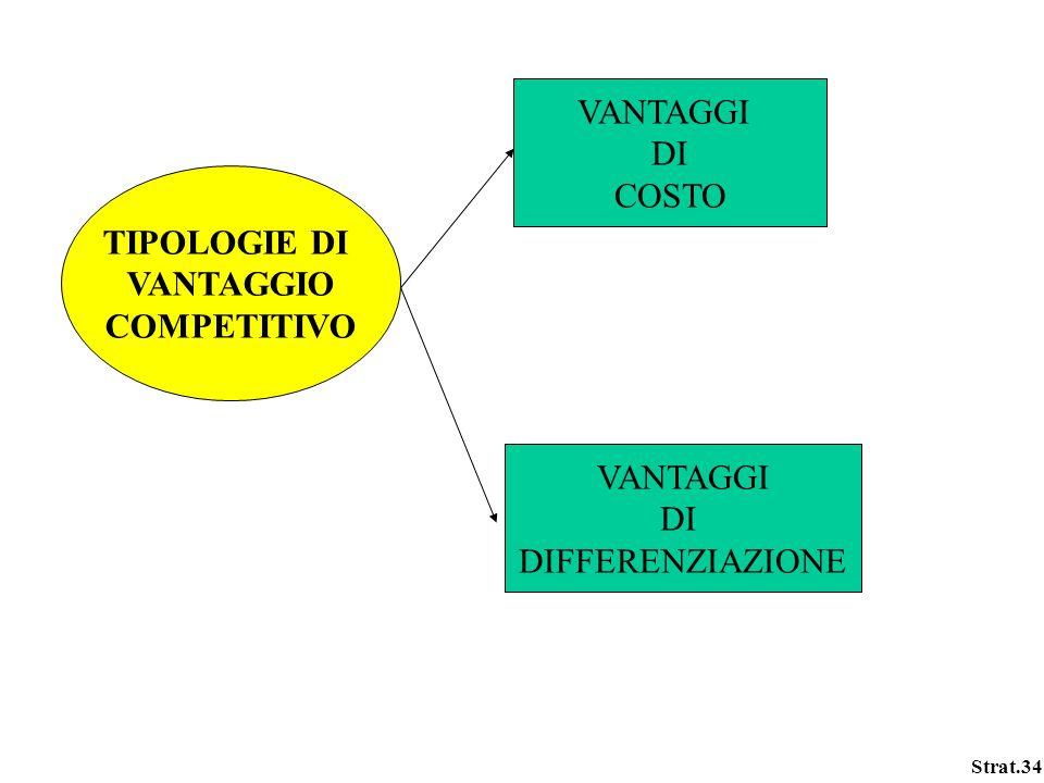 Strat.34 TIPOLOGIE DI VANTAGGIO COMPETITIVO VANTAGGI DI COSTO VANTAGGI DI DIFFERENZIAZIONE