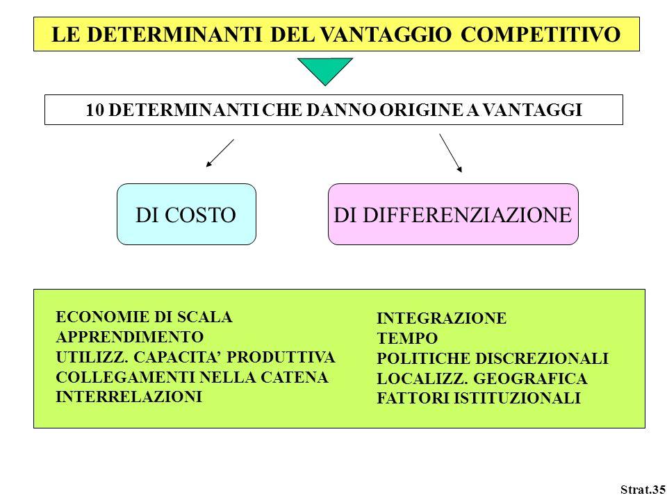 Strat.35 LE DETERMINANTI DEL VANTAGGIO COMPETITIVO 10 DETERMINANTI CHE DANNO ORIGINE A VANTAGGI DI COSTODI DIFFERENZIAZIONE ECONOMIE DI SCALA APPRENDI