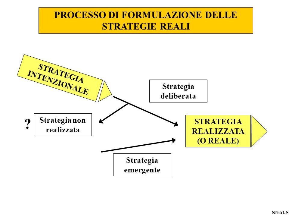 Strat.5 PROCESSO DI FORMULAZIONE DELLE STRATEGIE REALI STRATEGIA REALIZZATA (O REALE) STRATEGIA INTENZIONALE Strategia non realizzata Strategia delibe
