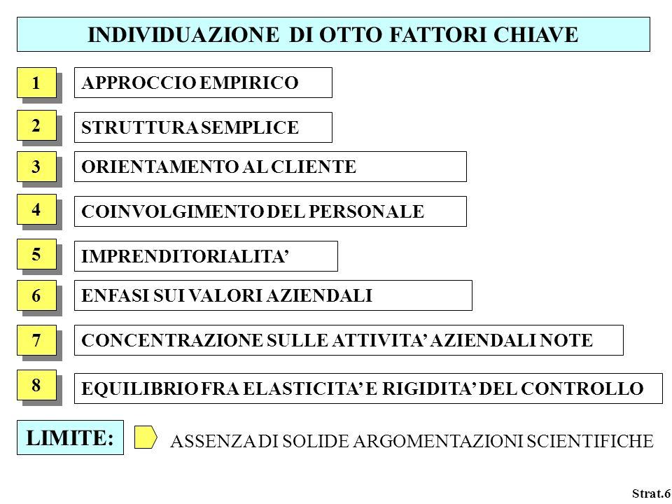 Strat.6 INDIVIDUAZIONE DI OTTO FATTORI CHIAVE APPROCCIO EMPIRICO 1 1 2 2 3 3 4 4 5 5 6 6 7 7 8 8 STRUTTURA SEMPLICE ORIENTAMENTO AL CLIENTE COINVOLGIM